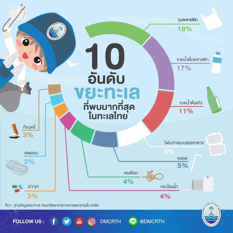 พวกเราสร้างขยะอะไรให้ทะเลไทย