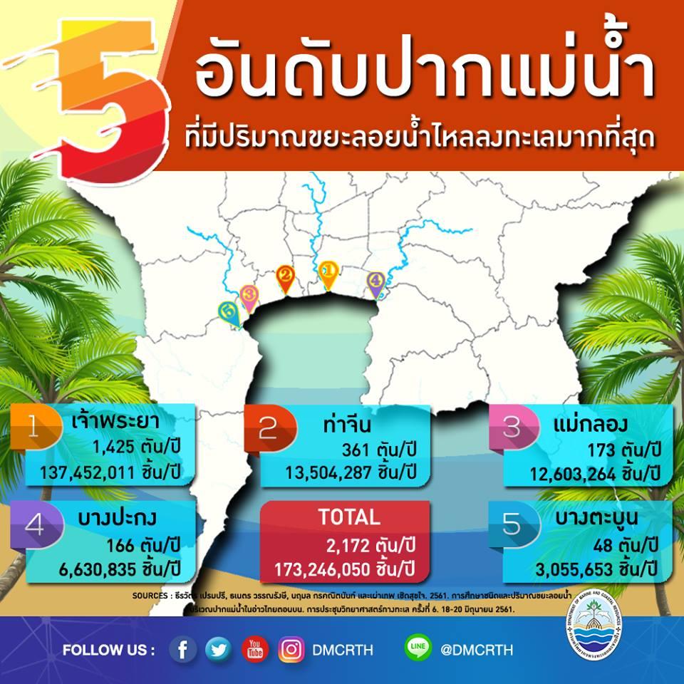 ขยะลงทะเลอ่าวไทยตอนบน มาจากไหนมากที่สุด???