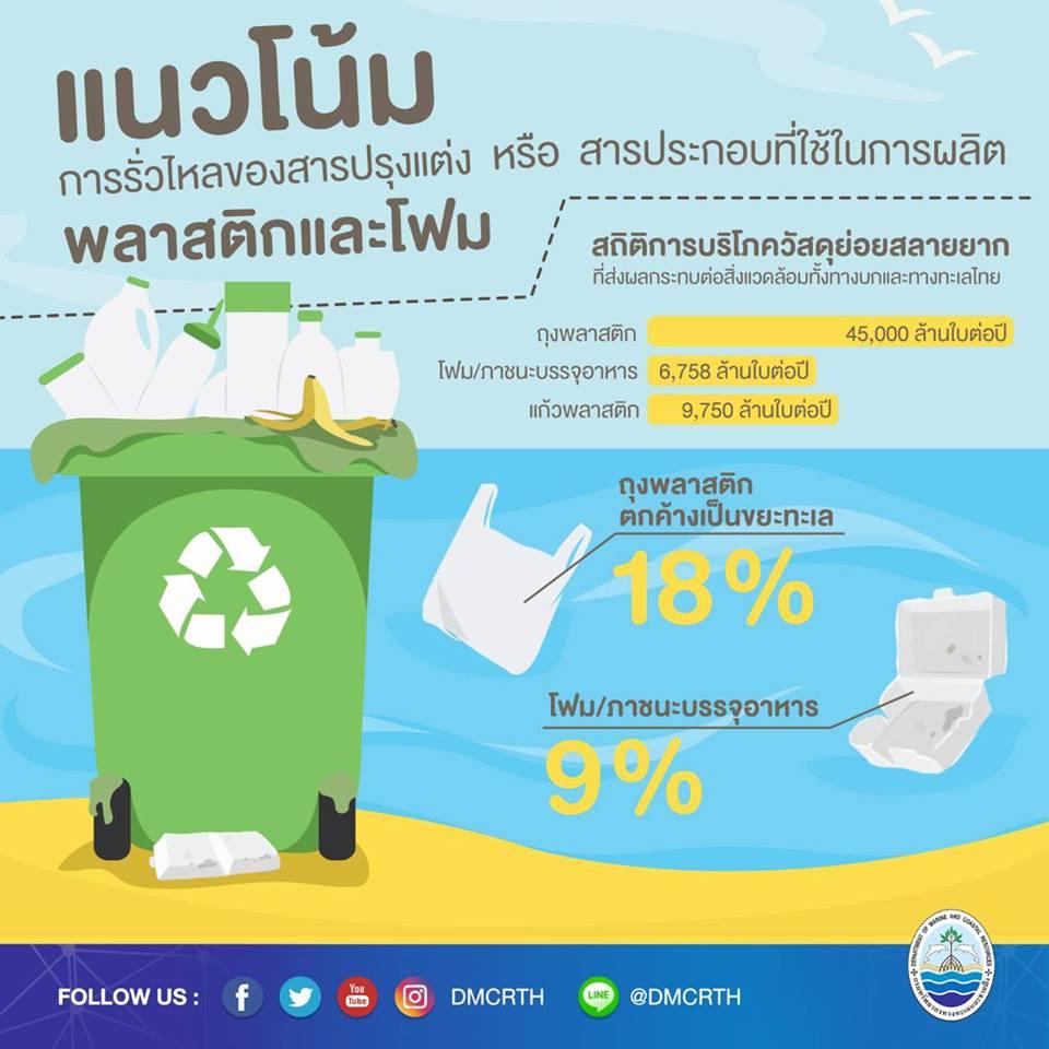 ขยะพลาสติก โฟม ในทะเลลดลงได้ด้วยสองมือของพวกเรา