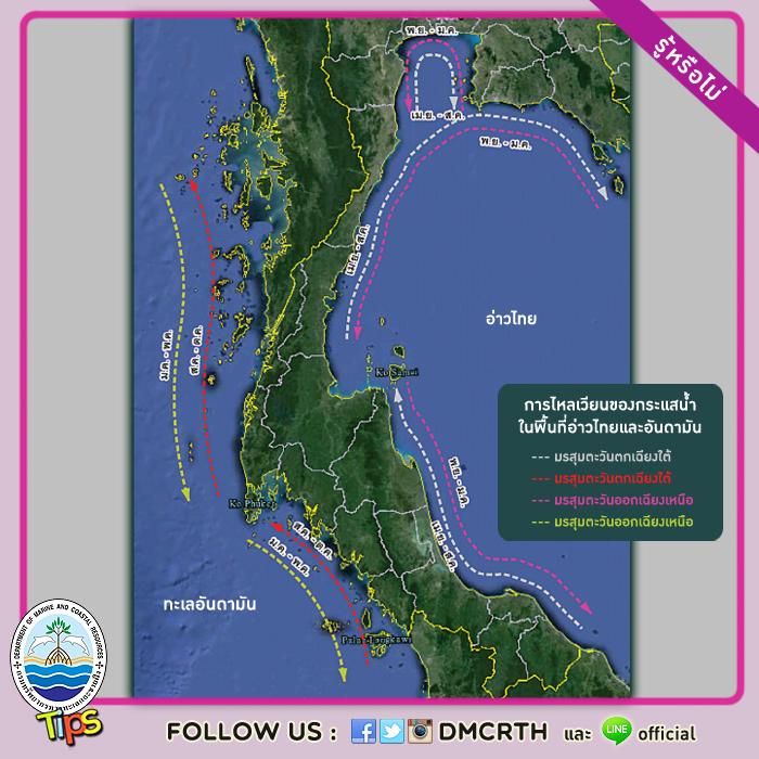 การไหลเวียนของกระแสน้ำทะเลในพื้นที่อ่าวไทย