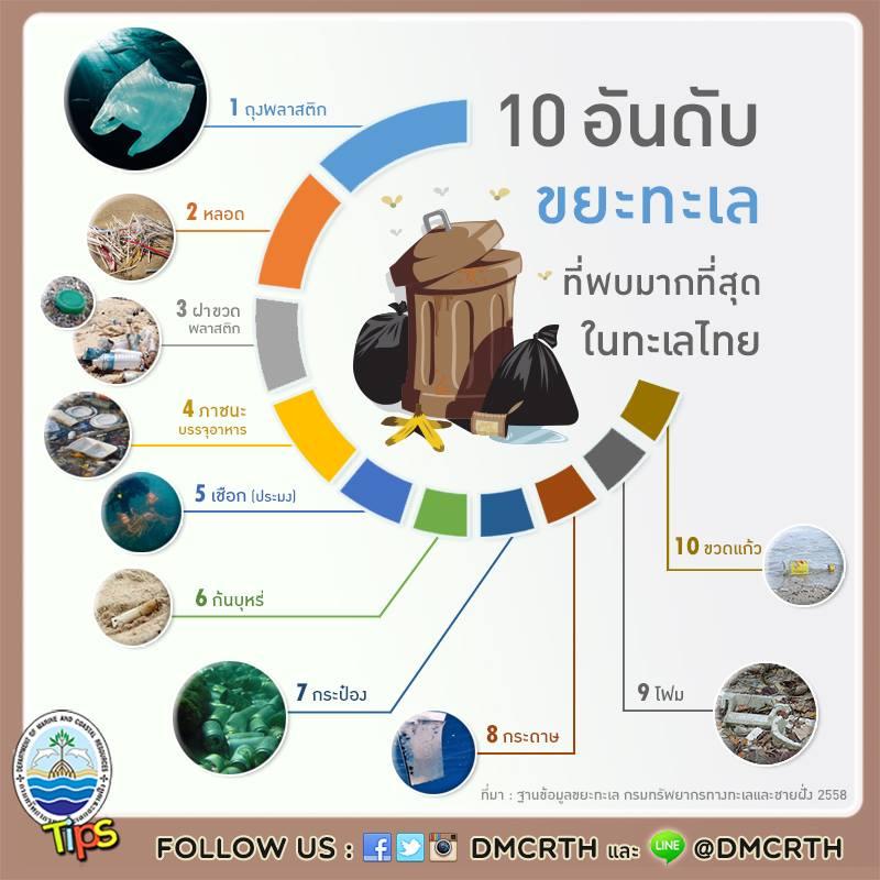 นี่คือ 10 ชนิด ของขยะทะเล ที่ กรม ทช. และเพื่อน ๆ อาสาสมัคร สำรวจพบมากที่สุดในช่วงปี 2558 ...