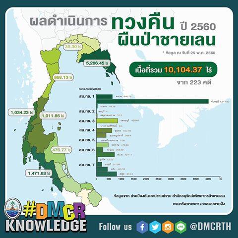 รายงานผลการจับกุมคดีบุกรุกผืนป่าชายเลน ในช่วง 5 เดือนแรกของปี 2560