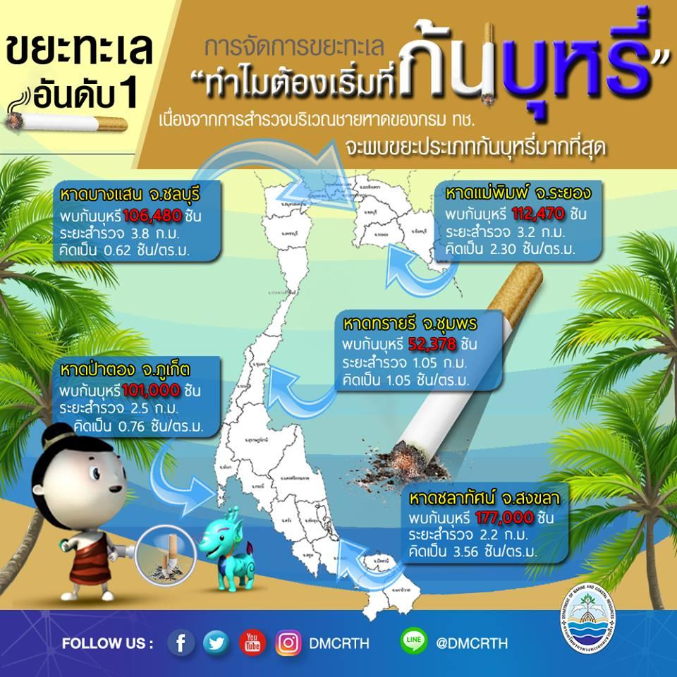 ทำไมการจัดการขยะทะเล ต้องเริ่มที่ชายหาดปลอดบุหรี่