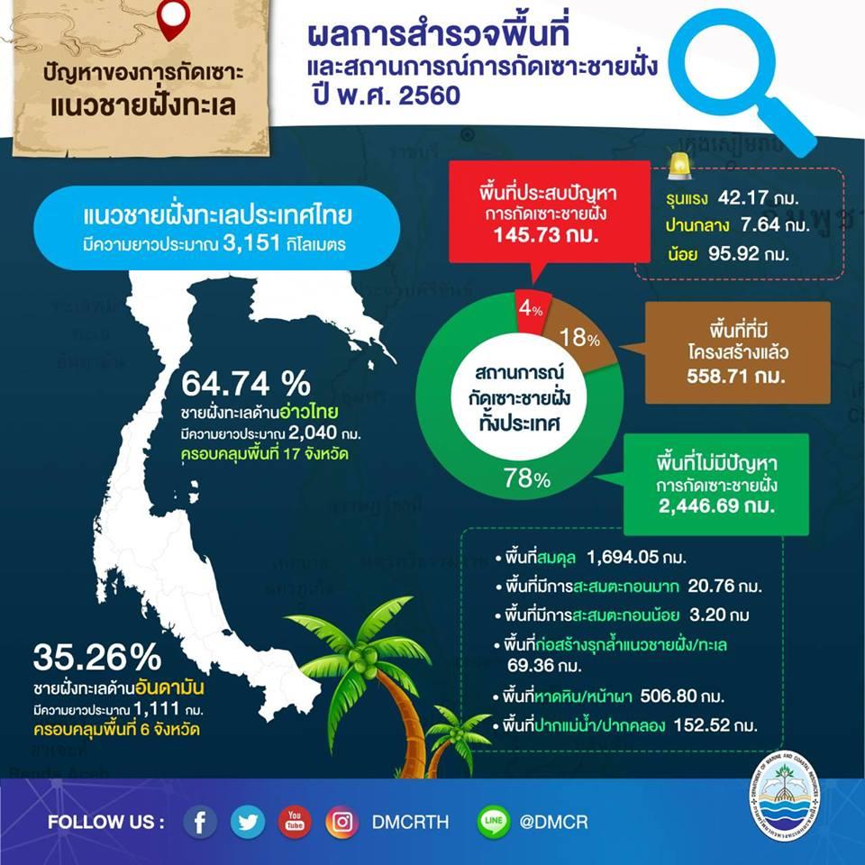 สรุปสถานการณ์กัดเซาะชายฝั่งทะเลไทยปี 2560