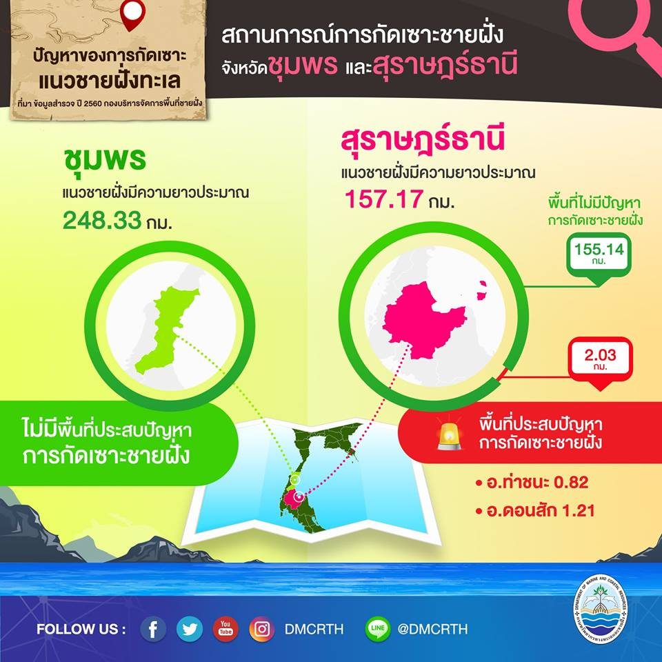 สถานการณ์กัดเซาะชายฝั่งทะเลอ่าวไทยตอนกลางปี 2560 จังหวัดชุมพร และสุราษฏร์ธานี