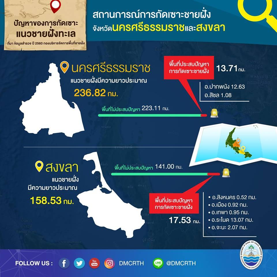 สถานการณ์กัดเซาะชายฝั่งทะเลอ่าวไทยตอนล่างปี 2560