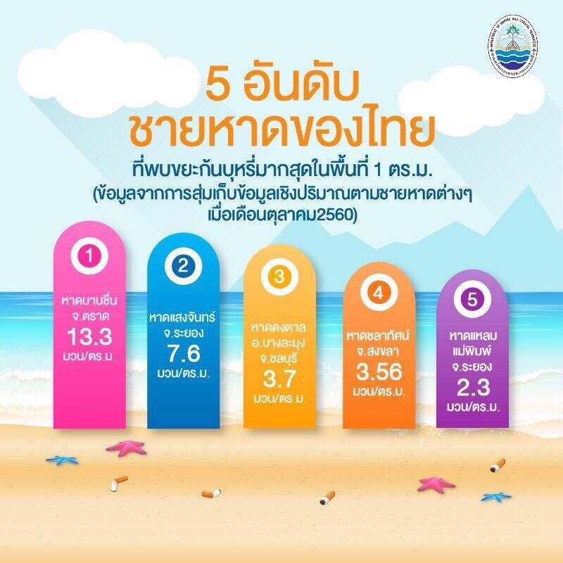 5 อันดับ ชายหาดของไทย