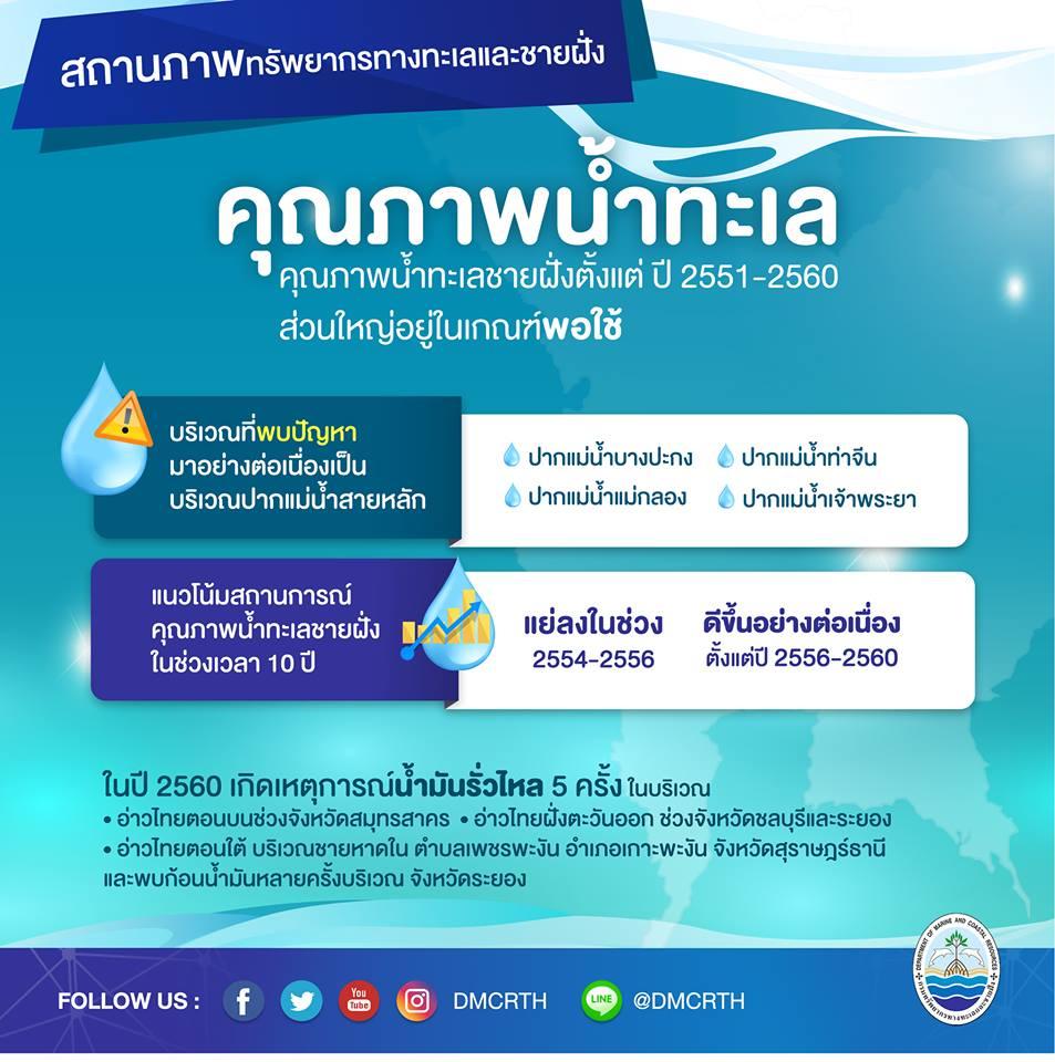 สถานการณ์ ทช. : คุณภาพน้ำทะเลของไทย