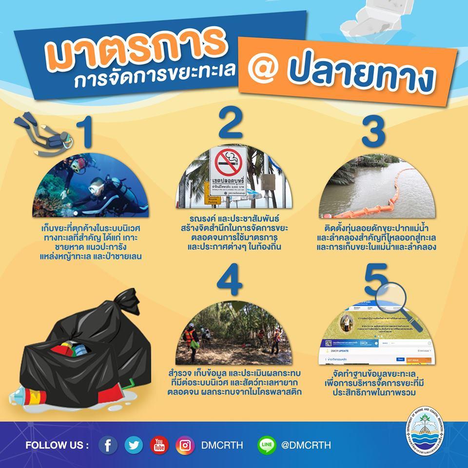 มาเรียนรู้ขยะทะเล มหันตภัยร้ายในทะเลไทย ตอนที่ ๓