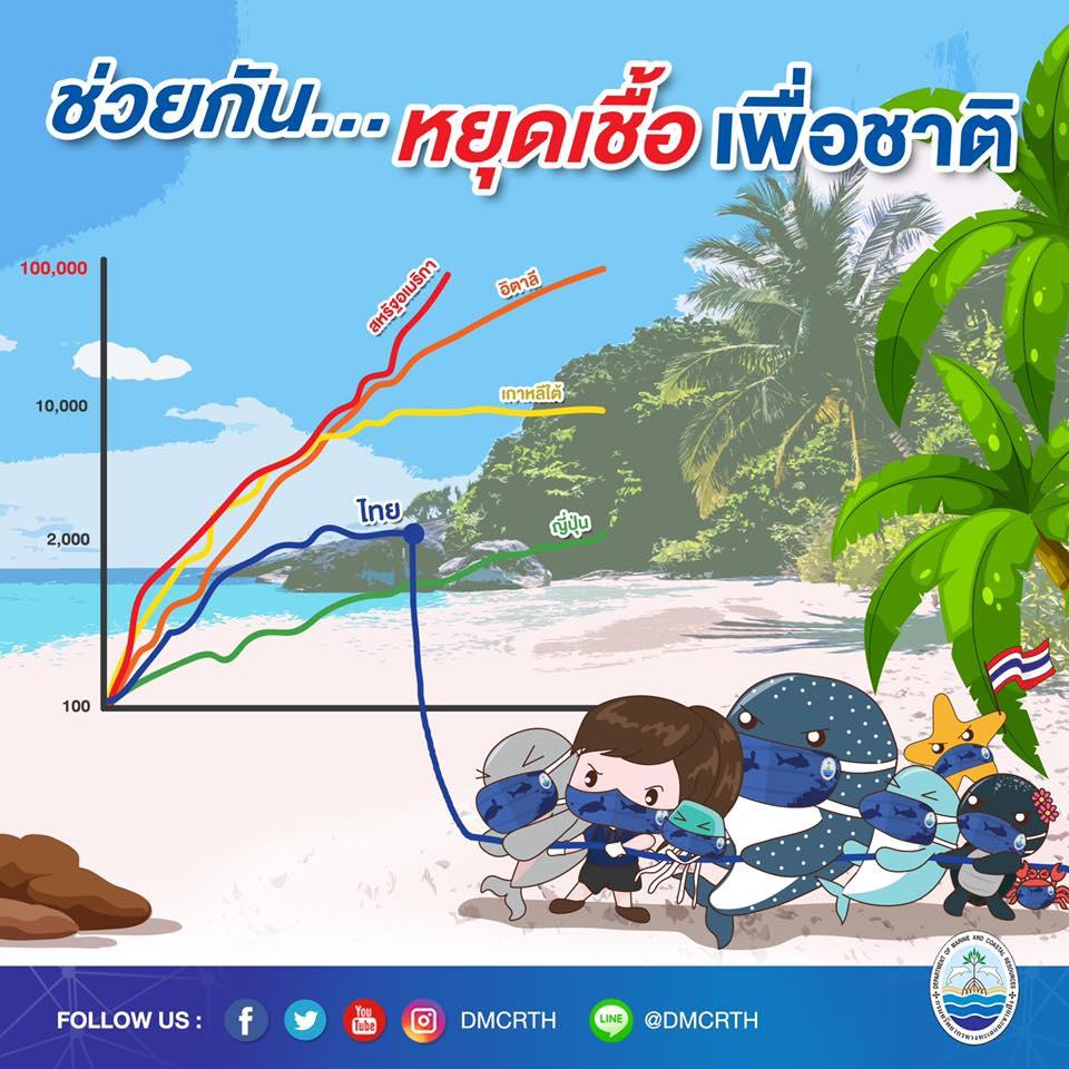 ช่วยกันดึงๆ สู้สุดใจ รวมพลังไทยสู้โควิด-๑๙