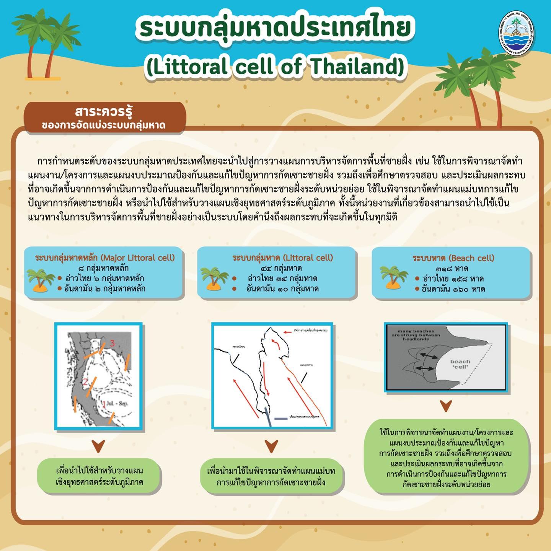ระบบกลุ่มหาดของประเทศไทย