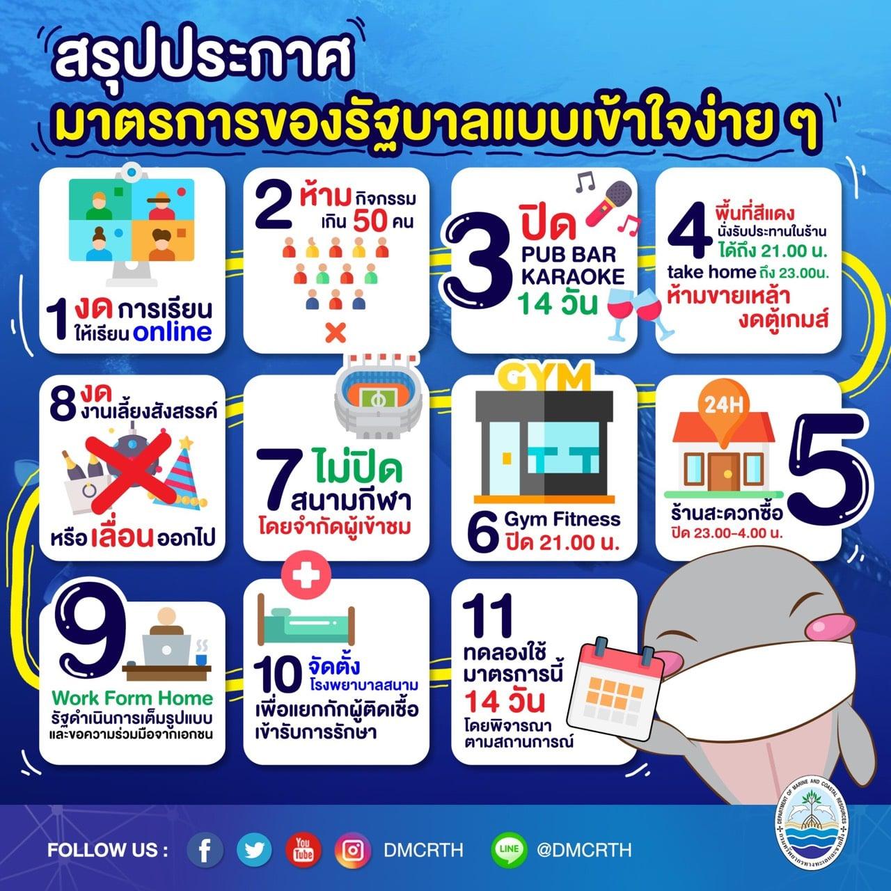 โควิดระลอกใหม่ มาช่วยกันชาวไทยร่วมใจรักษาระยห่างลดติดเชื้อ