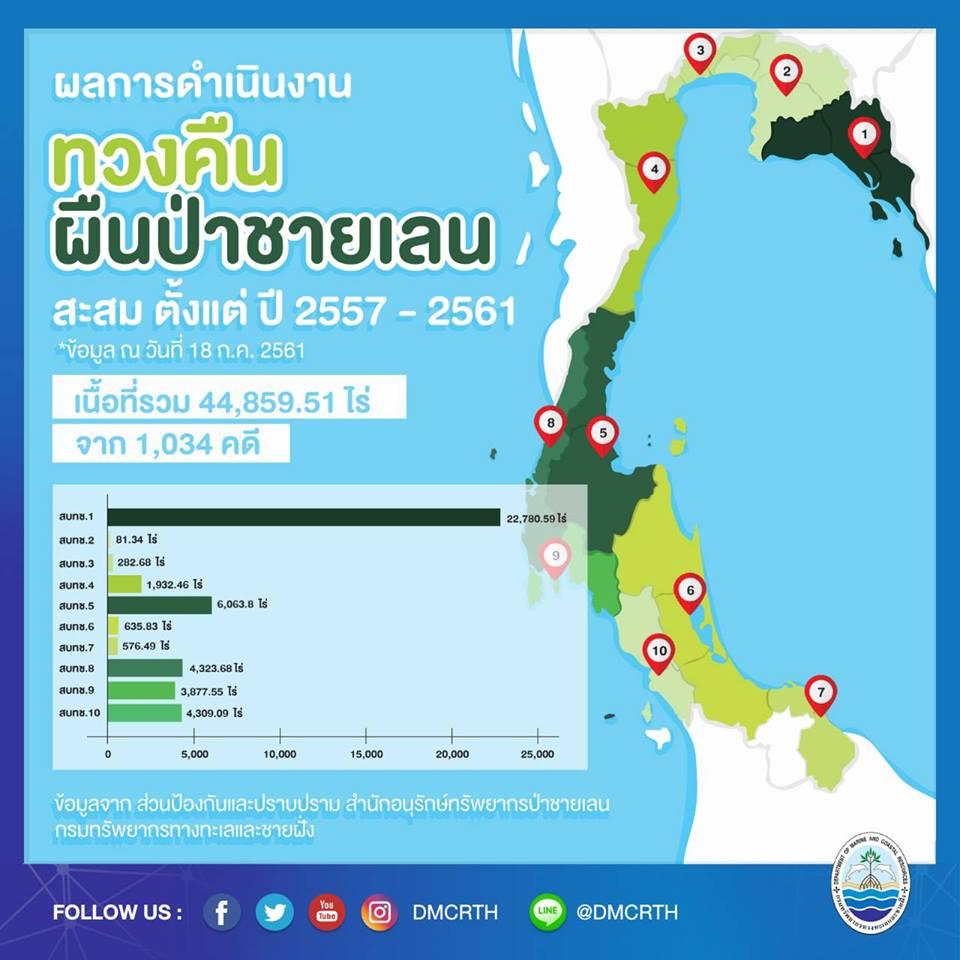 ผลการทวงคืนผืนป่าชายเลนของไทย